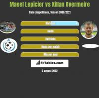 Maeel Lepicier vs Killan Overmeire h2h player stats