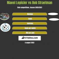 Maeel Lepicier vs Bob Straetman h2h player stats