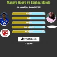 Magaye Gueye vs Cephas Malele h2h player stats
