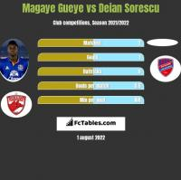 Magaye Gueye vs Deian Sorescu h2h player stats