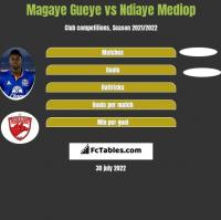Magaye Gueye vs Ndiaye Mediop h2h player stats
