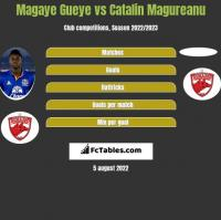 Magaye Gueye vs Catalin Magureanu h2h player stats