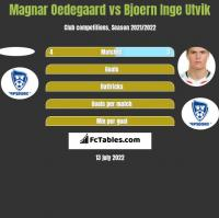 Magnar Oedegaard vs Bjoern Inge Utvik h2h player stats