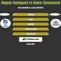 Magnar Oedegaard vs Anwar Elyounoussi h2h player stats