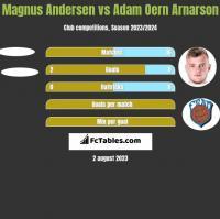 Magnus Andersen vs Adam Oern Arnarson h2h player stats
