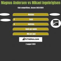 Magnus Andersen vs Mikael Ingebrigtsen h2h player stats