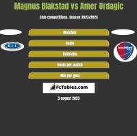 Magnus Blakstad vs Amer Ordagic h2h player stats