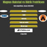 Magnus Blakstad vs Didrik Fredriksen h2h player stats