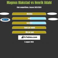 Magnus Blakstad vs Henrik Udahl h2h player stats