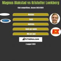 Magnus Blakstad vs Kristoffer Loekberg h2h player stats