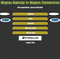 Magnus Blakstad vs Magnus Stamnestroe h2h player stats