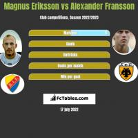 Magnus Eriksson vs Alexander Fransson h2h player stats