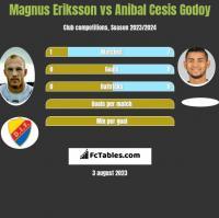 Magnus Eriksson vs Anibal Cesis Godoy h2h player stats