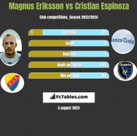 Magnus Eriksson vs Cristian Espinoza h2h player stats