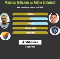 Magnus Eriksson vs Felipe Gutierrez h2h player stats