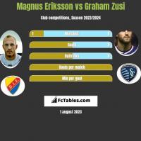 Magnus Eriksson vs Graham Zusi h2h player stats