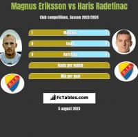Magnus Eriksson vs Haris Radetinac h2h player stats