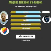 Magnus Eriksson vs Judson h2h player stats