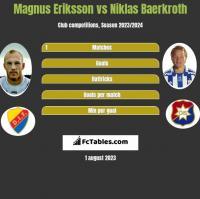 Magnus Eriksson vs Niklas Baerkroth h2h player stats