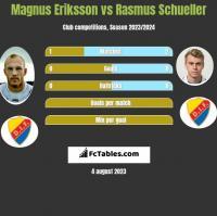 Magnus Eriksson vs Rasmus Schueller h2h player stats