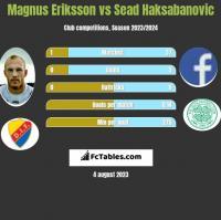 Magnus Eriksson vs Sead Haksabanovic h2h player stats
