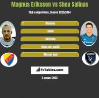 Magnus Eriksson vs Shea Salinas h2h player stats
