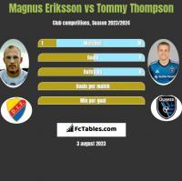 Magnus Eriksson vs Tommy Thompson h2h player stats