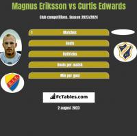 Magnus Eriksson vs Curtis Edwards h2h player stats
