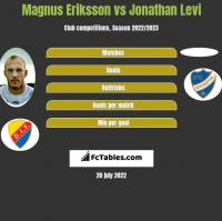 Magnus Eriksson vs Jonathan Levi h2h player stats