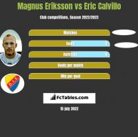 Magnus Eriksson vs Eric Calvillo h2h player stats