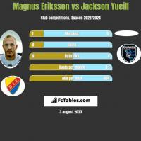 Magnus Eriksson vs Jackson Yueill h2h player stats