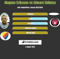 Magnus Eriksson vs Edward Chilufya h2h player stats