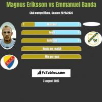 Magnus Eriksson vs Emmanuel Banda h2h player stats