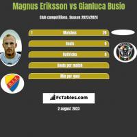 Magnus Eriksson vs Gianluca Busio h2h player stats
