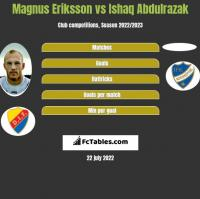 Magnus Eriksson vs Ishaq Abdulrazak h2h player stats