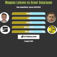 Magnus Lekven vs Arnor Smarason h2h player stats