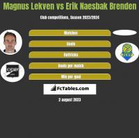 Magnus Lekven vs Erik Naesbak Brenden h2h player stats