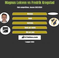 Magnus Lekven vs Fredrik Krogstad h2h player stats