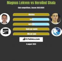 Magnus Lekven vs Herolind Shala h2h player stats