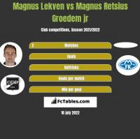 Magnus Lekven vs Magnus Retsius Groedem jr h2h player stats