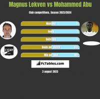 Magnus Lekven vs Mohammed Abu h2h player stats