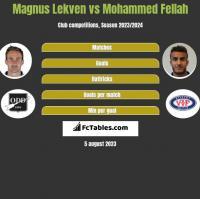 Magnus Lekven vs Mohammed Fellah h2h player stats