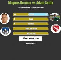 Magnus Norman vs Adam Smith h2h player stats