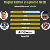 Magnus Norman vs Alphonse Areola h2h player stats