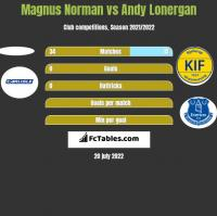 Magnus Norman vs Andy Lonergan h2h player stats