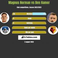 Magnus Norman vs Ben Hamer h2h player stats