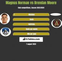 Magnus Norman vs Brendan Moore h2h player stats
