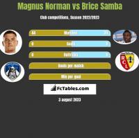Magnus Norman vs Brice Samba h2h player stats