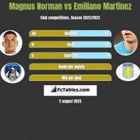 Magnus Norman vs Emiliano Martinez h2h player stats