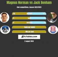 Magnus Norman vs Jack Bonham h2h player stats